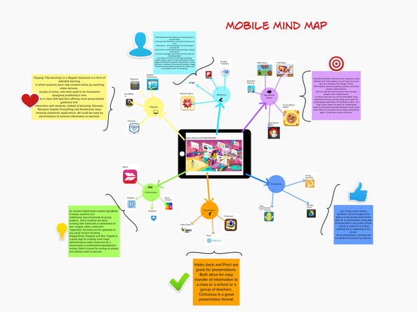 Mobile App Mind Map - THIS LITTLE CLASS OF MINE
